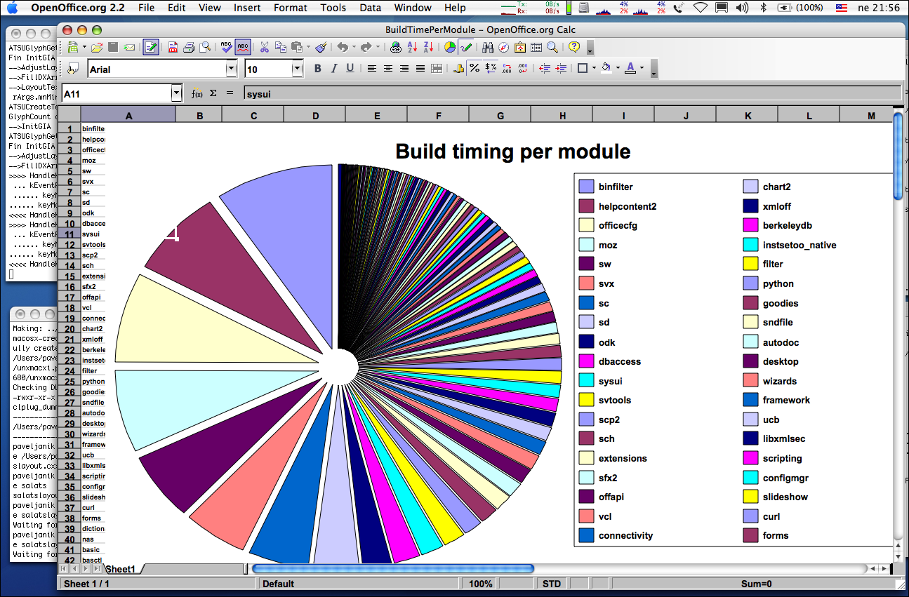 Overall build time split per module shown in AQUA native OpenOffice.org