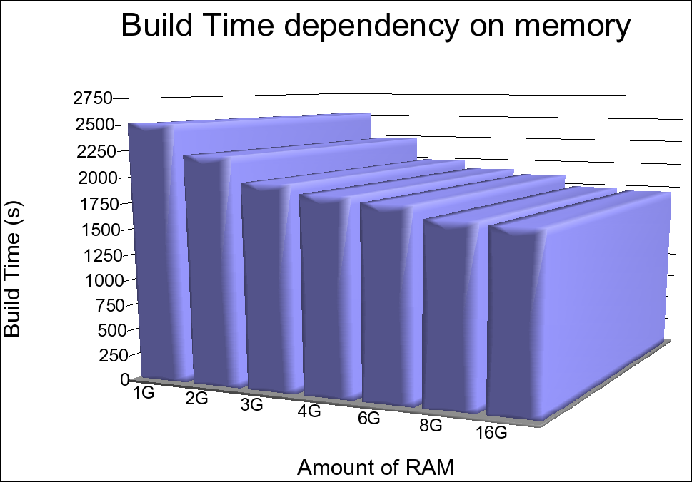 Build time dependency on RAM